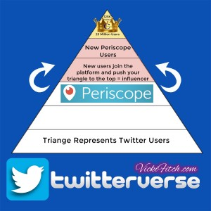 Twitterverse & Periscope Pyramid 2 by Vicki Fitch